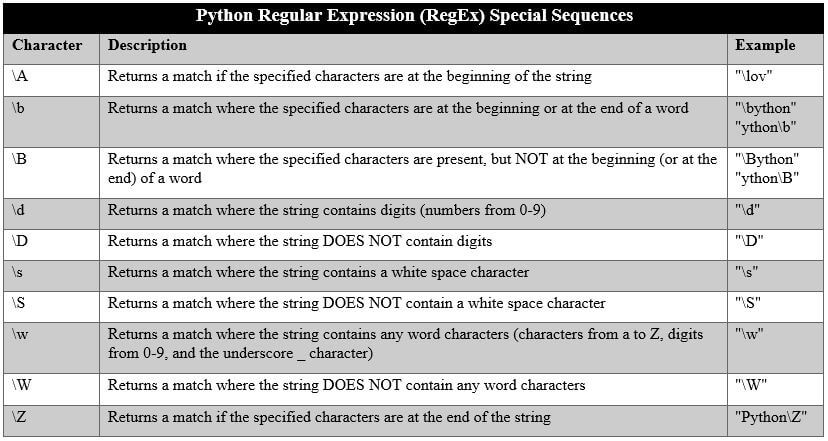 Python Regular Expression (RegEx) Special Sequences