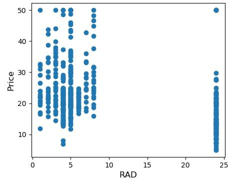 RAD Attribute Scatterplot vs. Price