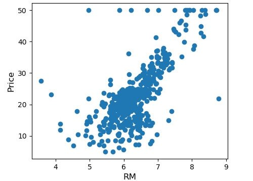 RM Attribute Scatterplot vs. Price