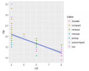 Scatter plot for cyl vs cty with mapping class as a color aesthetic with regression line