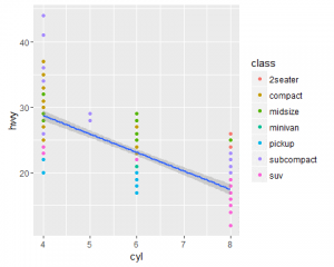 Scatter plot for cyl vs hwy with mapping class as a color aesthetic with regression line