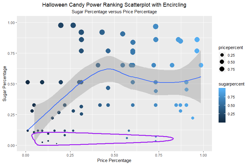 Halloween Candy Power Ranking Scatterplot with Encircling