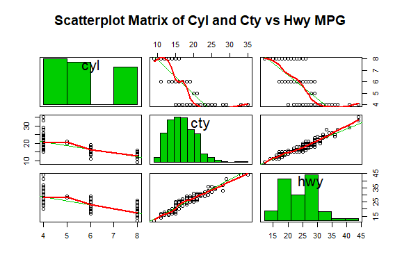 Scatterplot matrix with histogram to view cyl, cty and hwy totals
