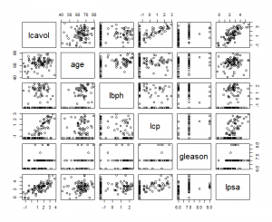 Scatterplot Pairs Matrix Prostate Cancer