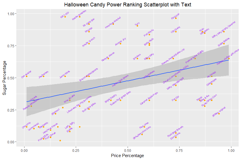 Halloween Candy Power Ranking Scatterplot with Text