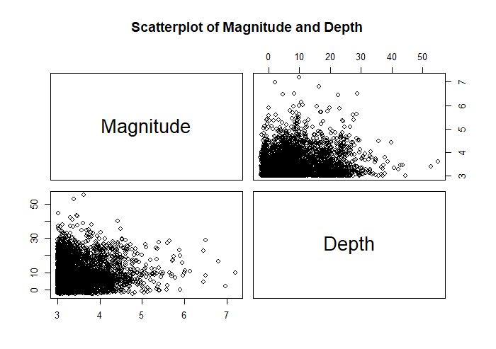 Northern California earthquake scatterplot by magnitude and depth