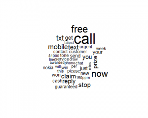 Word cloud plot for spam from SMS messages.