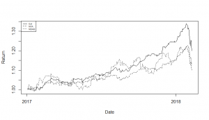 Plotting and comparing stock prices for DJI, NYA, and NDAQ
