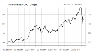 Technical analysis for stock closing price on ticker GOOG (GOOGLE)