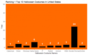 Top 10 Halloween Costume Names Google Frightgeist