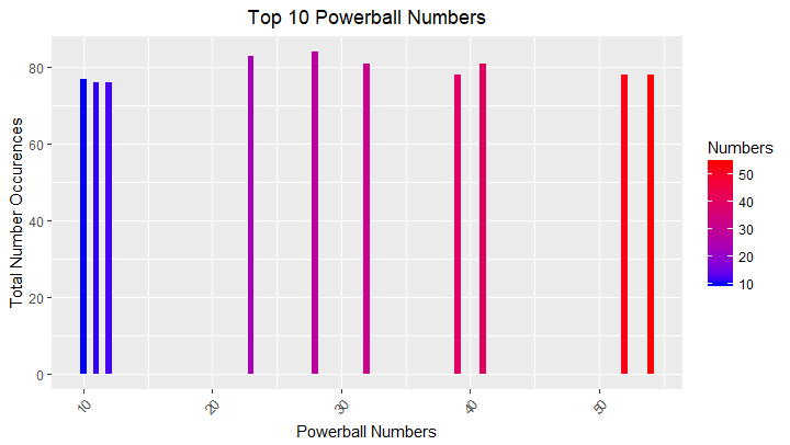 Top 10 occurring Powerball numbers since 2010 with a ggplot()