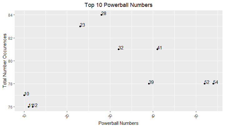 Top 10 occurring Powerball numbers since 2010