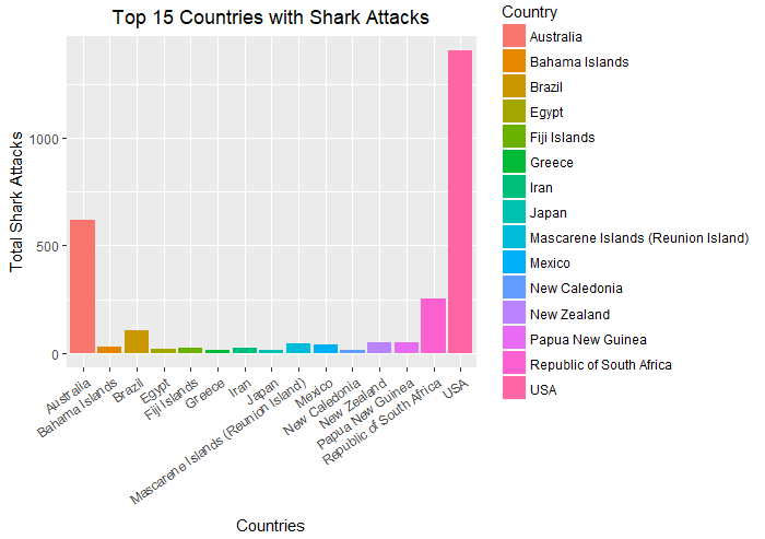 Top 15 Countries for Shark Attacks