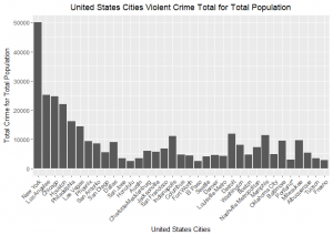 Top 35 cities for total crime not based on population