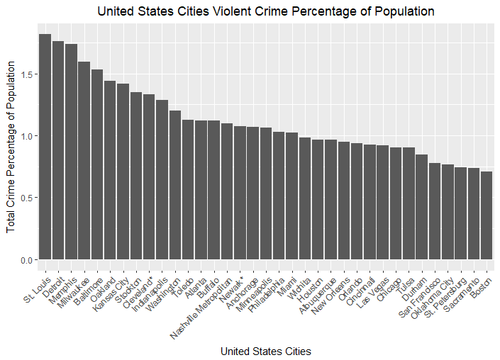 Top 35 cities in the United State based on violent crime of population