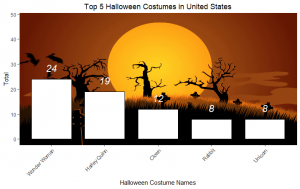 Top 5 United States Halloween costumes by Google Freightgeist