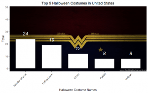 Top 5 Halloween Costumes United States