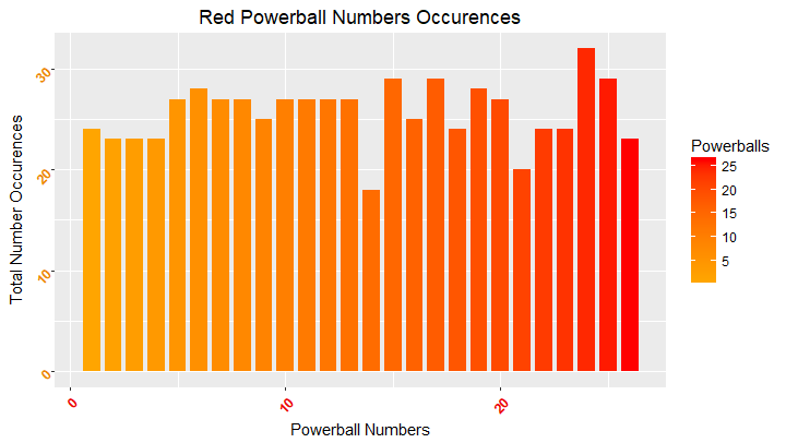 Total occurring red Powerball numbers since 2010 with a ggplot()