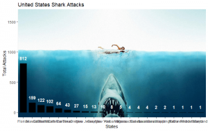 United States Shark Attack gglot with Shark Background