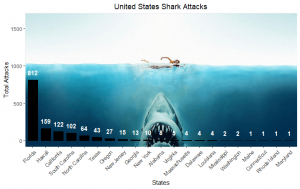 United States Shark Attack Plot