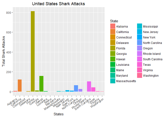 United States Shark Attacks