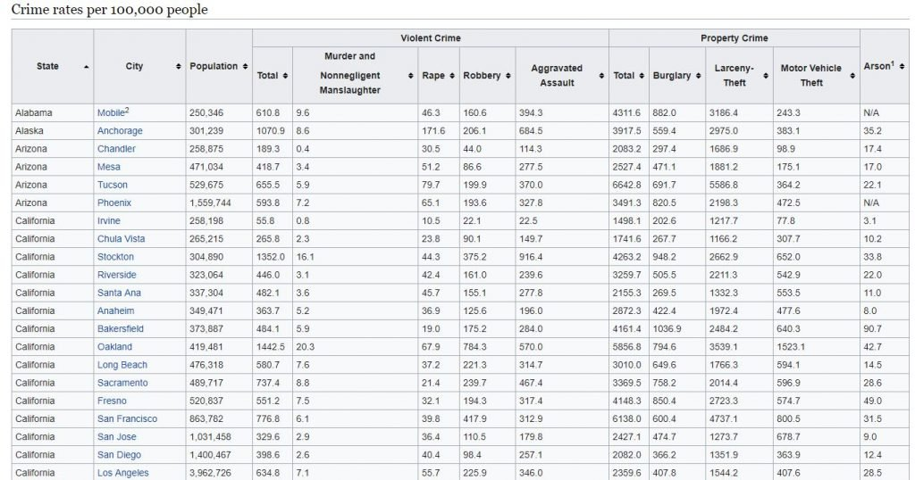 Wikipedia crime rates table to plot crime rates