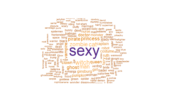 Halloween Costume Names Wordcloud Color